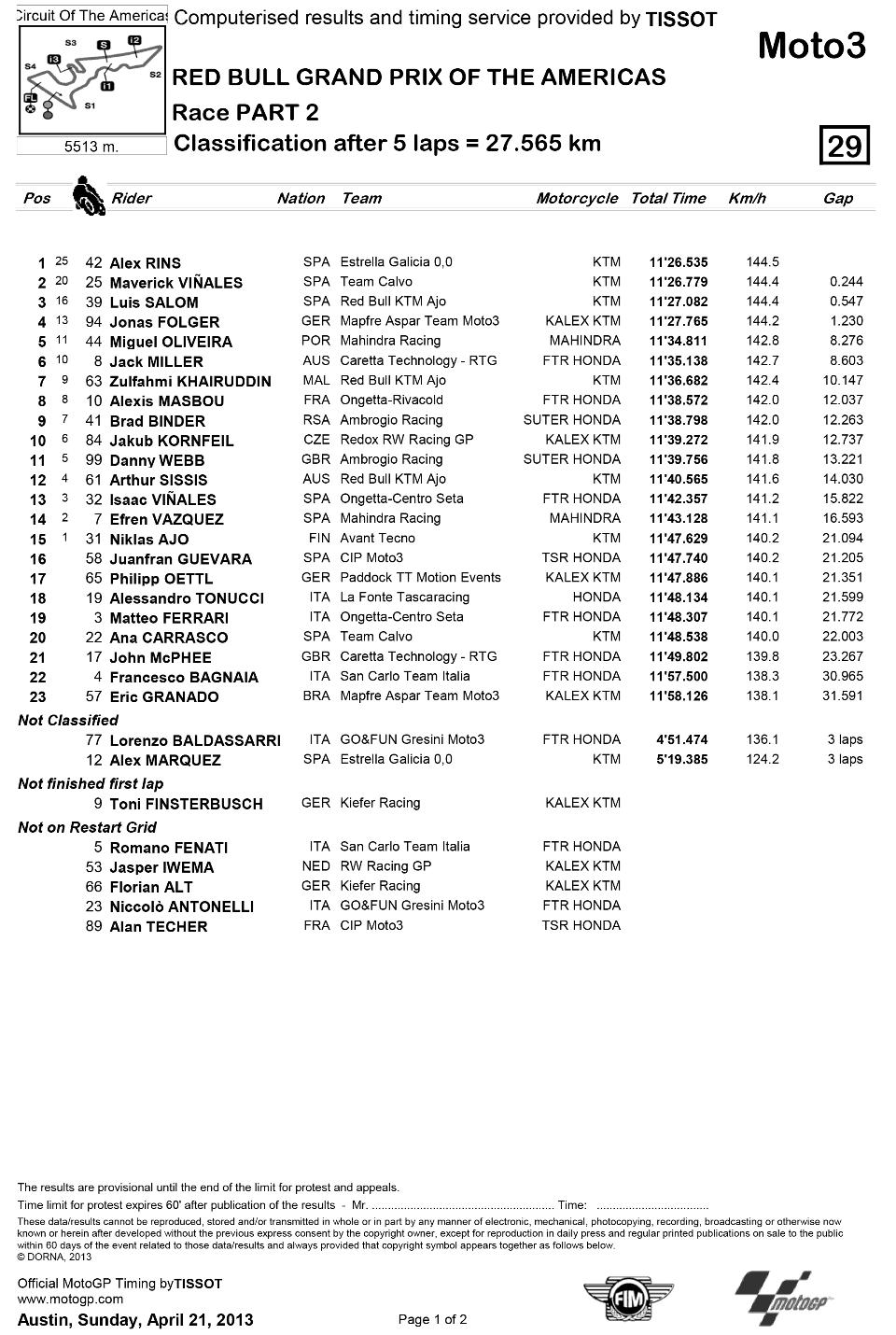 Представляем результаты гонки Moto3 Гран-При Америк 2013: