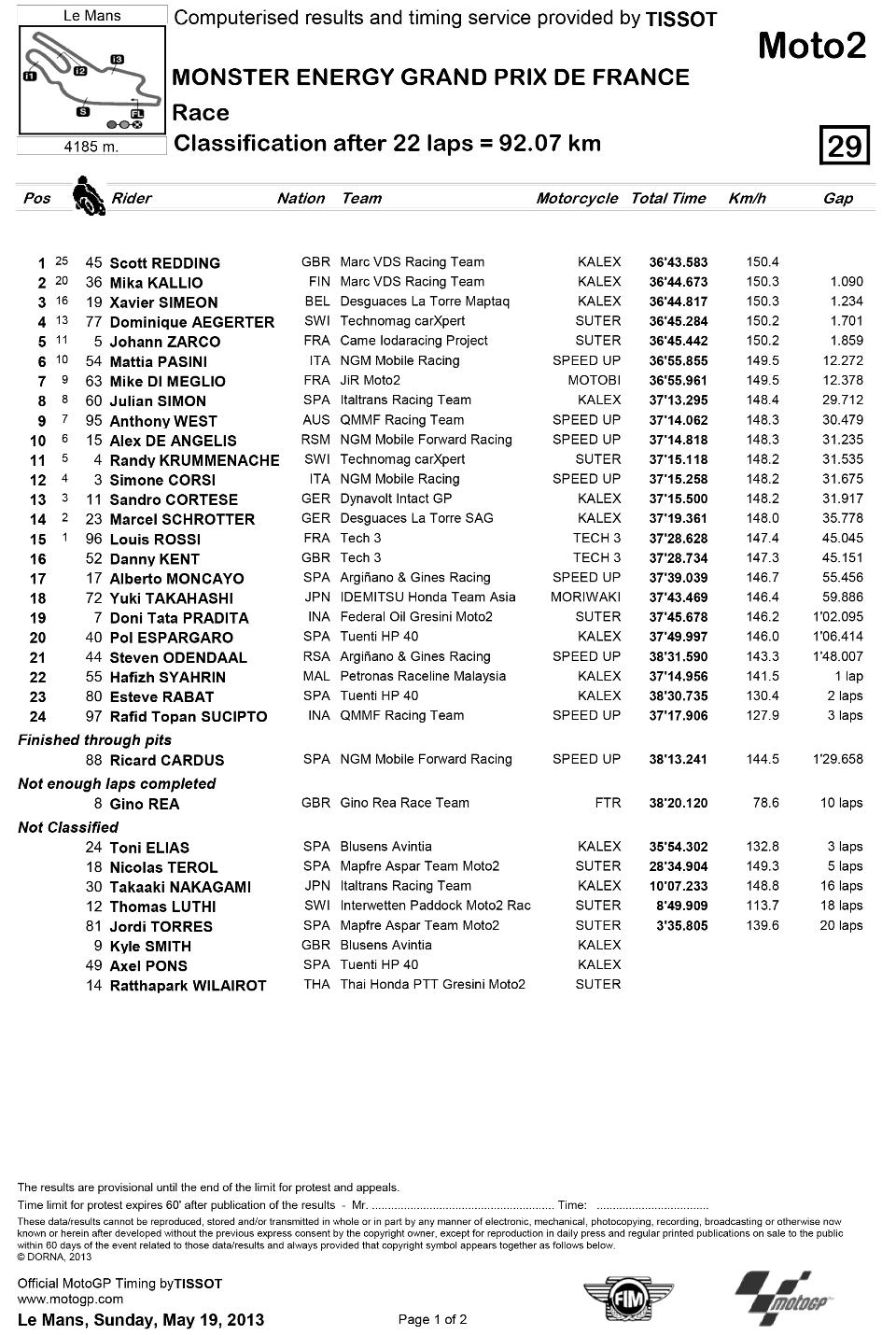 Представляем результаты гонки Moto2 Гран-При Франции 2013: