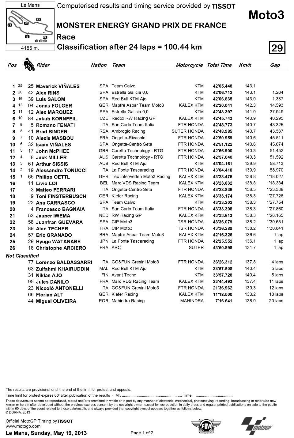 Представляем результаты гонки Moto3 Гран-При Франции 2013: