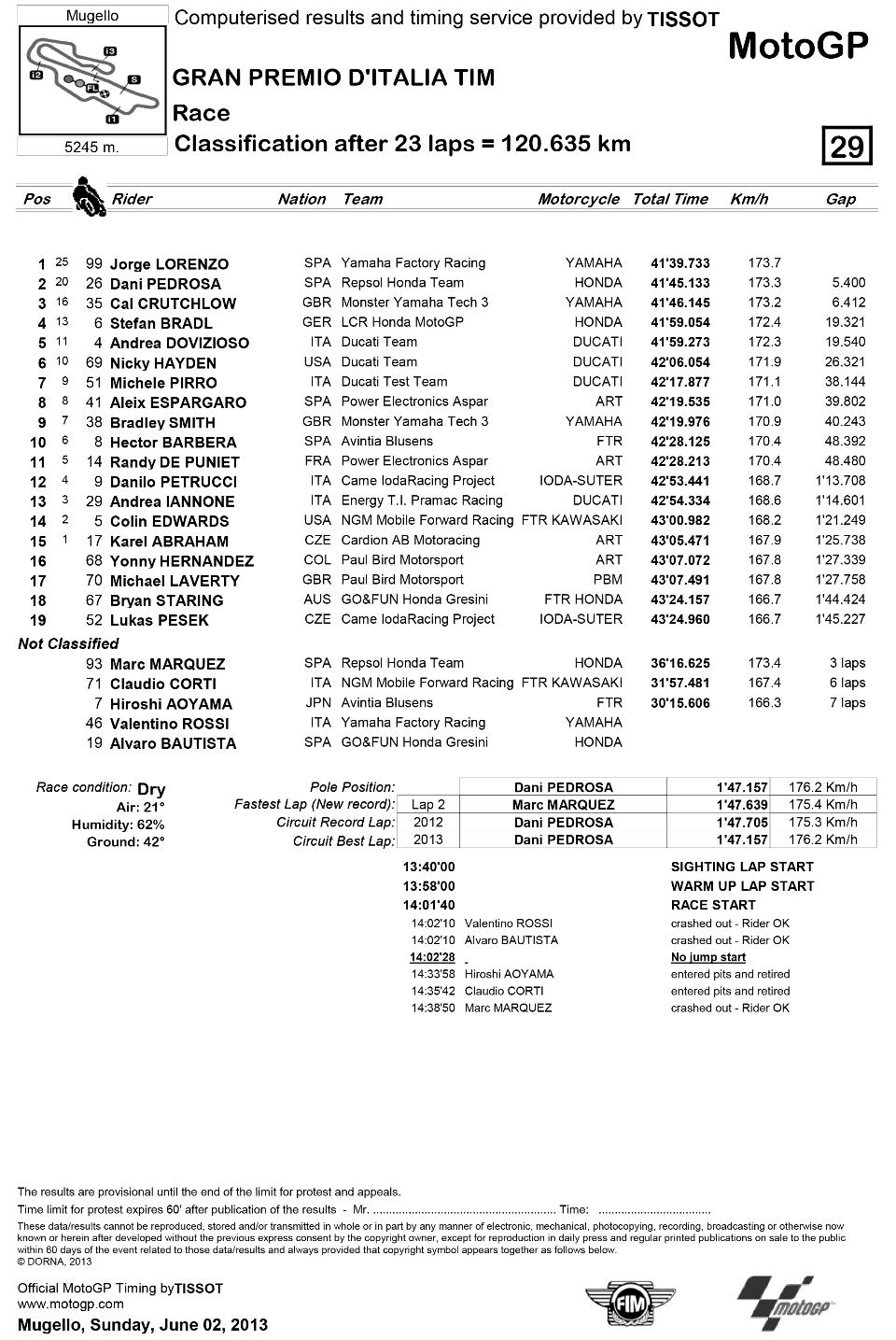 Представляем результаты гонки MotoGP Гран-При Италии 2013: