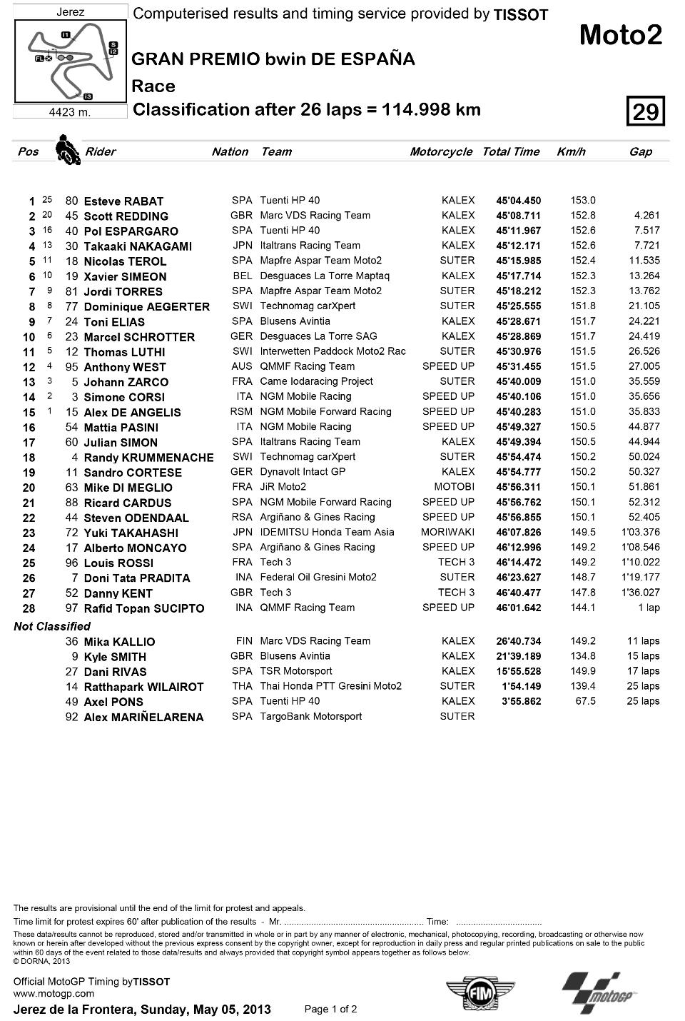 Представляем результаты гонки Moto2 Гран-При Испании 2013: