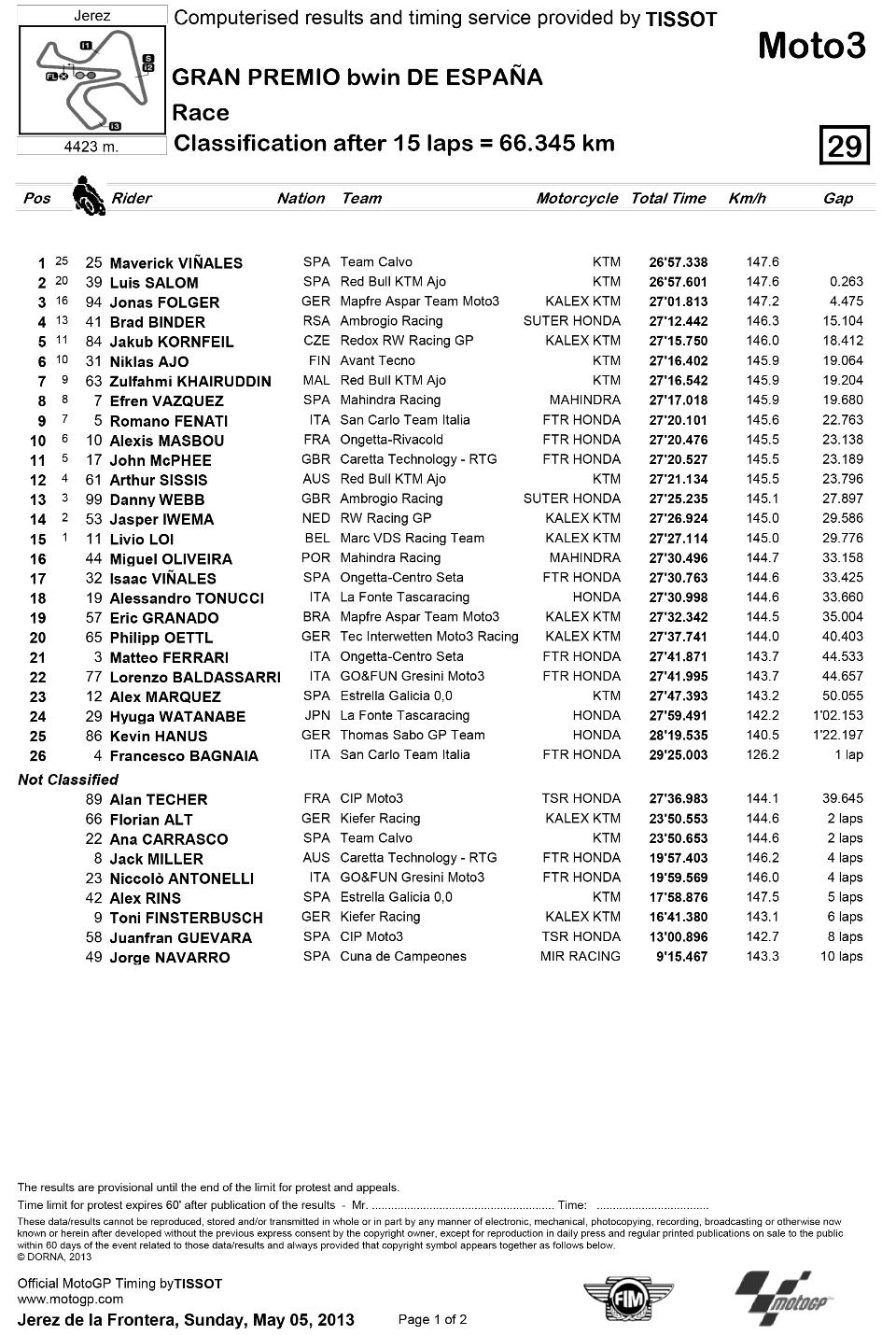 Представляем результаты гонки Moto3 Гран-При Испании 2013: