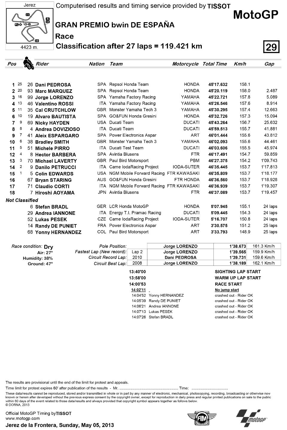 Представляем результаты гонки MotoGP Гран-При Испании 2013: